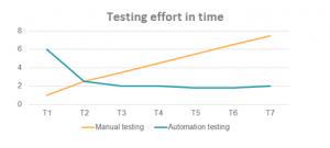 Test Automation effort