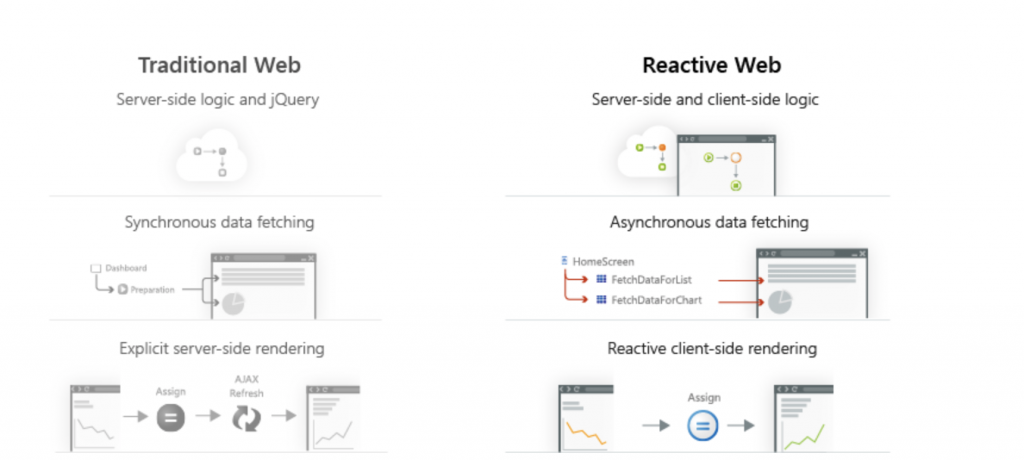 Reactive Web OutSystems